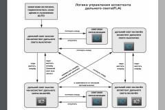 komunikacia FLA modulov